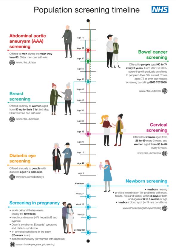 Population Screening Timeline Images NHS